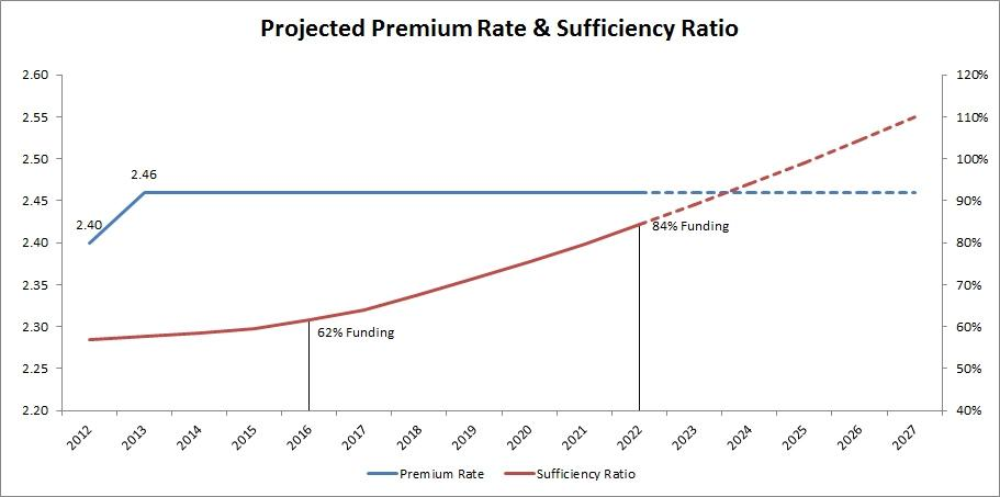 Projected premium rate sufficiency ratio