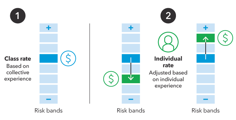 Risk band 1: Class rate based on collective experience; Individual rate, adjusted based on individual experience.
